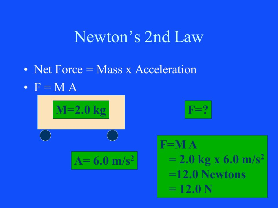 Newton's 2nd Law Net Force = Mass x Acceleration F = M A M=2.0 kg F=