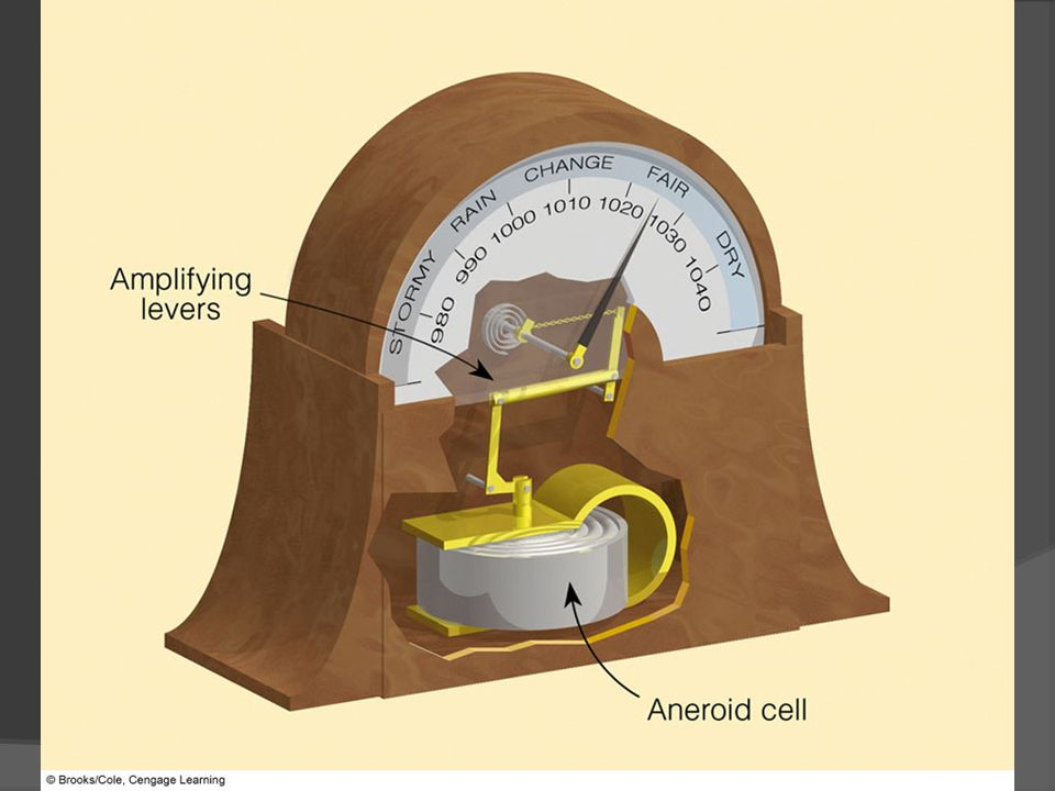 FIGURE 8.7 The aneroid barometer. The aneroid cell is flexible.