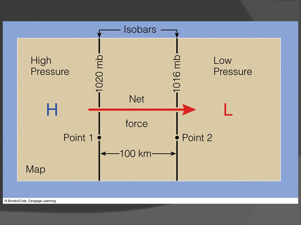 FIGURE 8.18 The pressure gradient between point 1 and point 2 is 4 mb per 100 km. The net force directed from higher