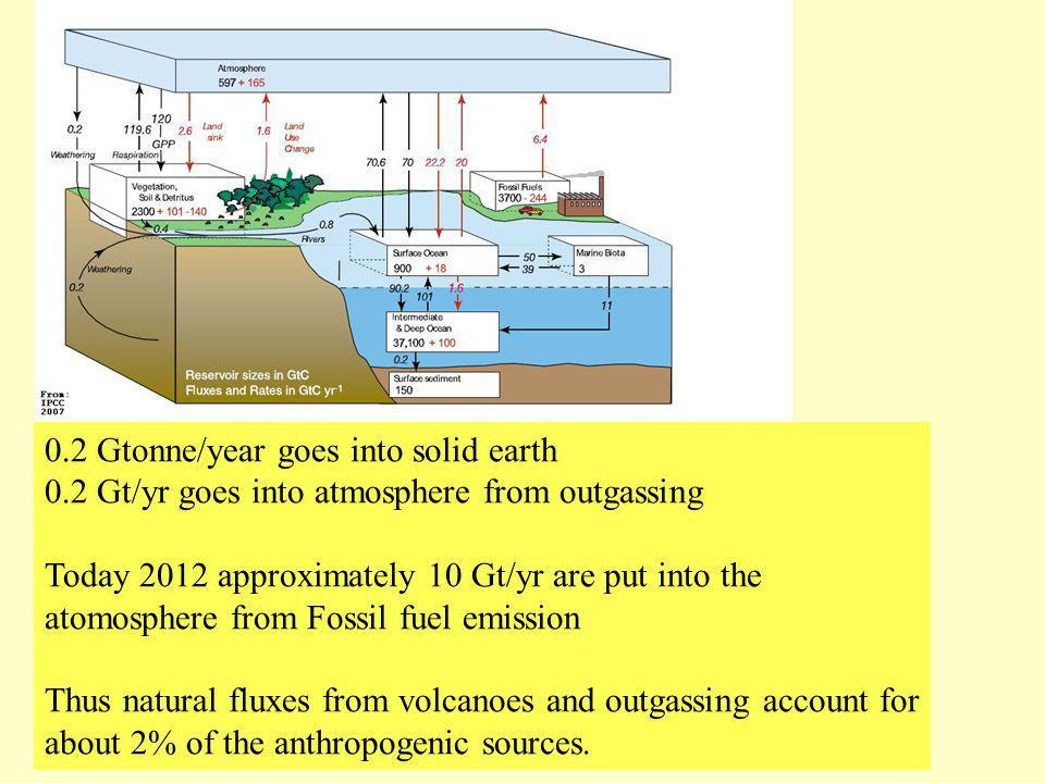 Carbon Cycle 0.2 Gtonne/year goes into solid earth