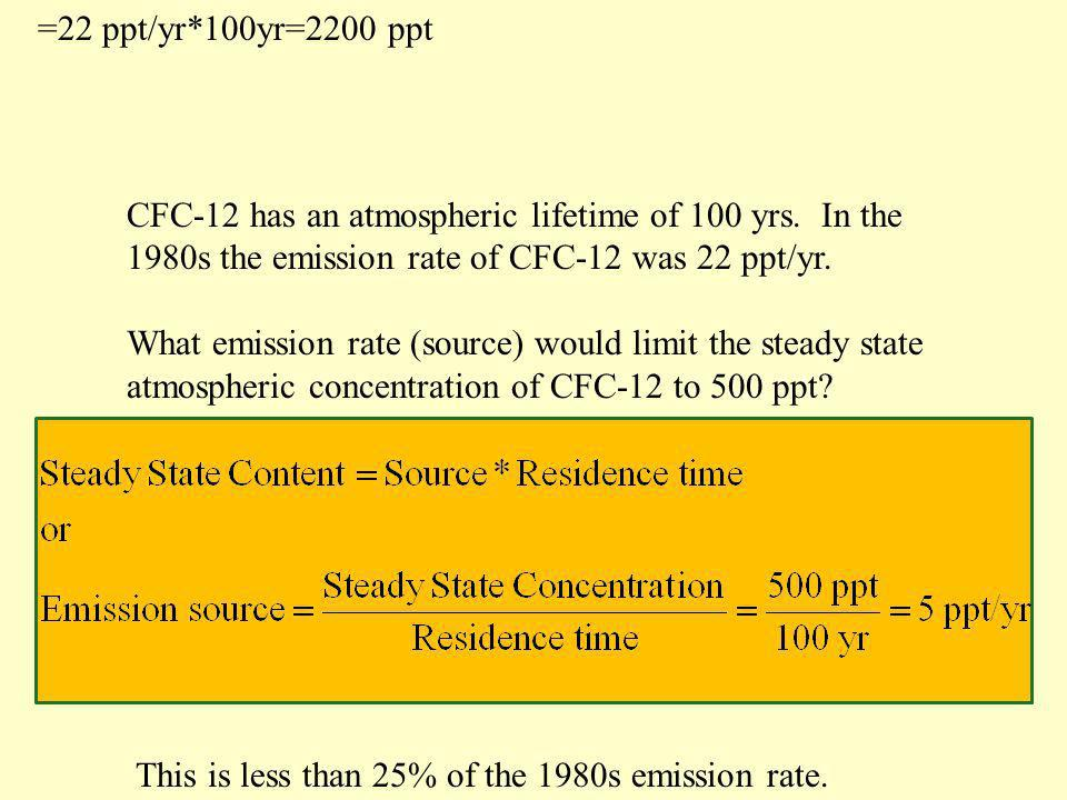 =22 ppt/yr*100yr=2200 ppt CFC-12 has an atmospheric lifetime of 100 yrs. In the 1980s the emission rate of CFC-12 was 22 ppt/yr.