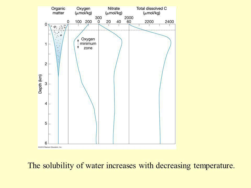 The solubility of water increases with decreasing temperature.