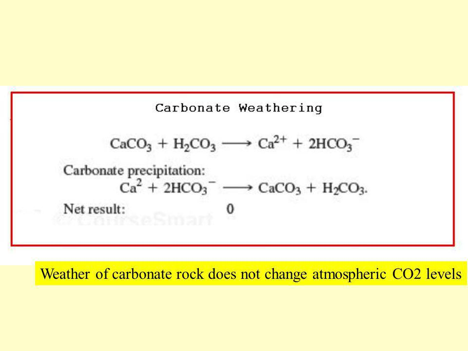 Weather of carbonate rock does not change atmospheric CO2 levels
