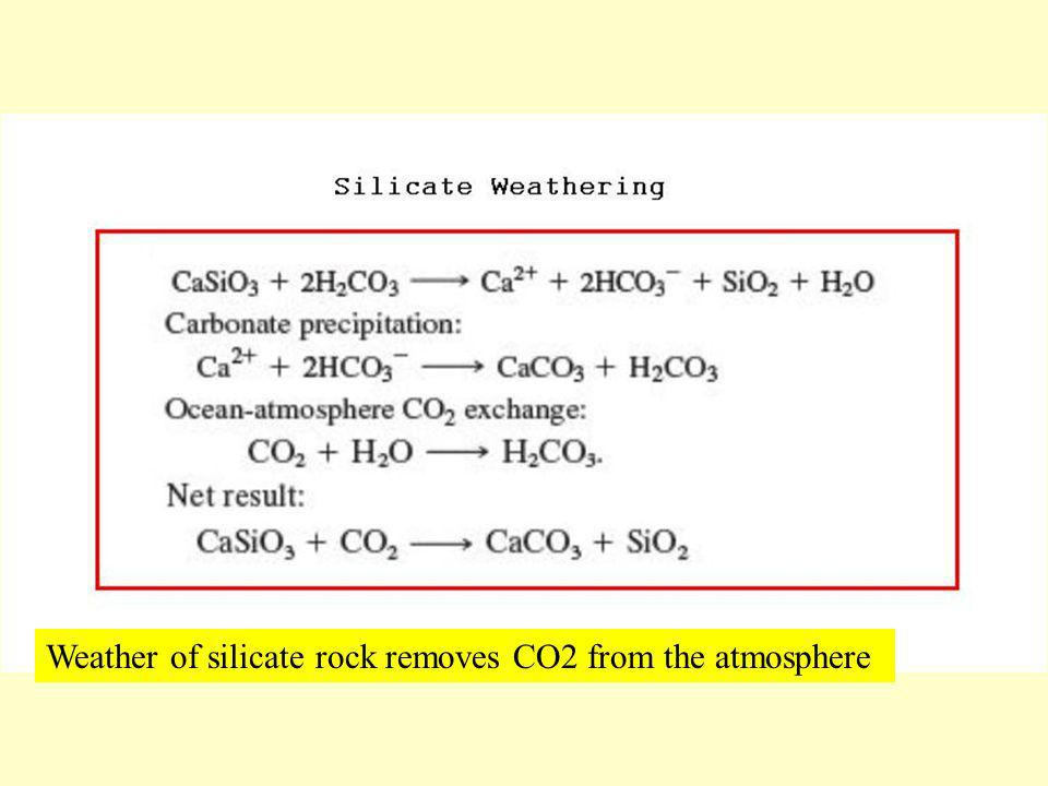 Weather of silicate rock removes CO2 from the atmosphere