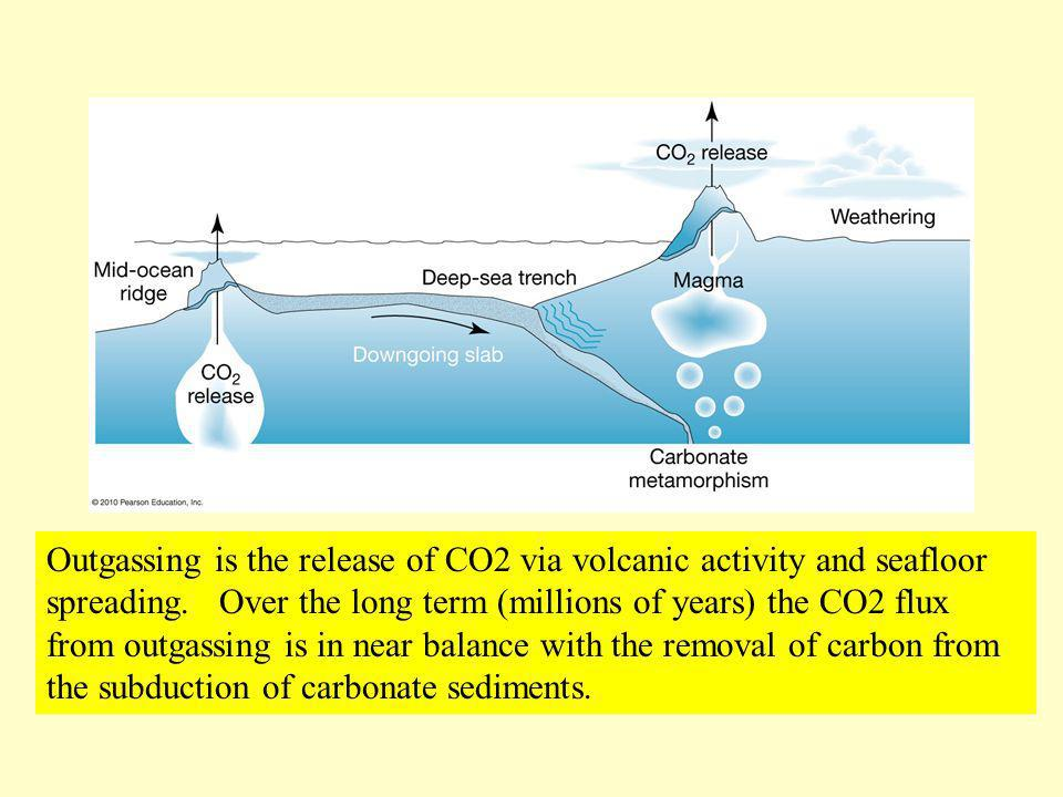 Outgassing is the release of CO2 via volcanic activity and seafloor spreading.
