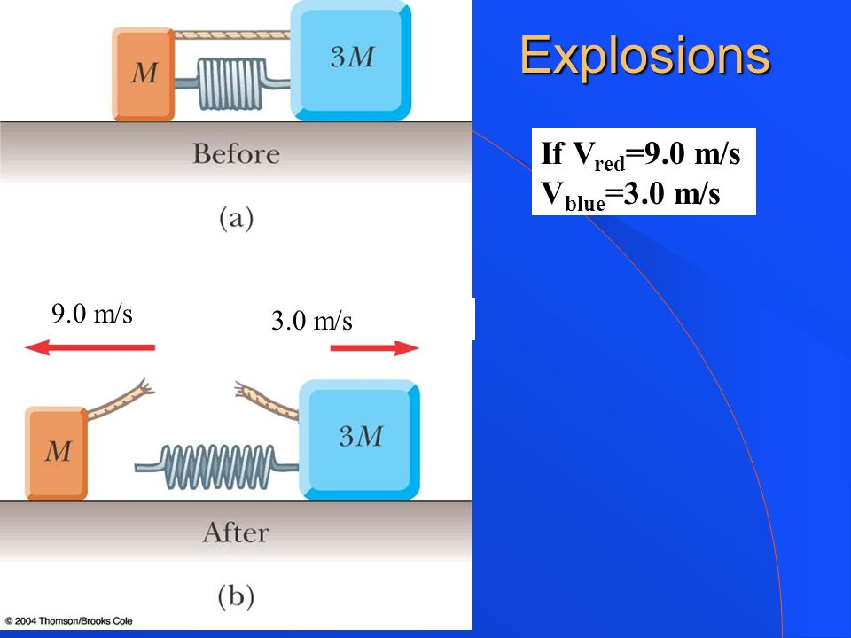 Explosions If Vred=9.0 m/s Vblue=3.0 m/s 9.0 m/s 3.0 m/s