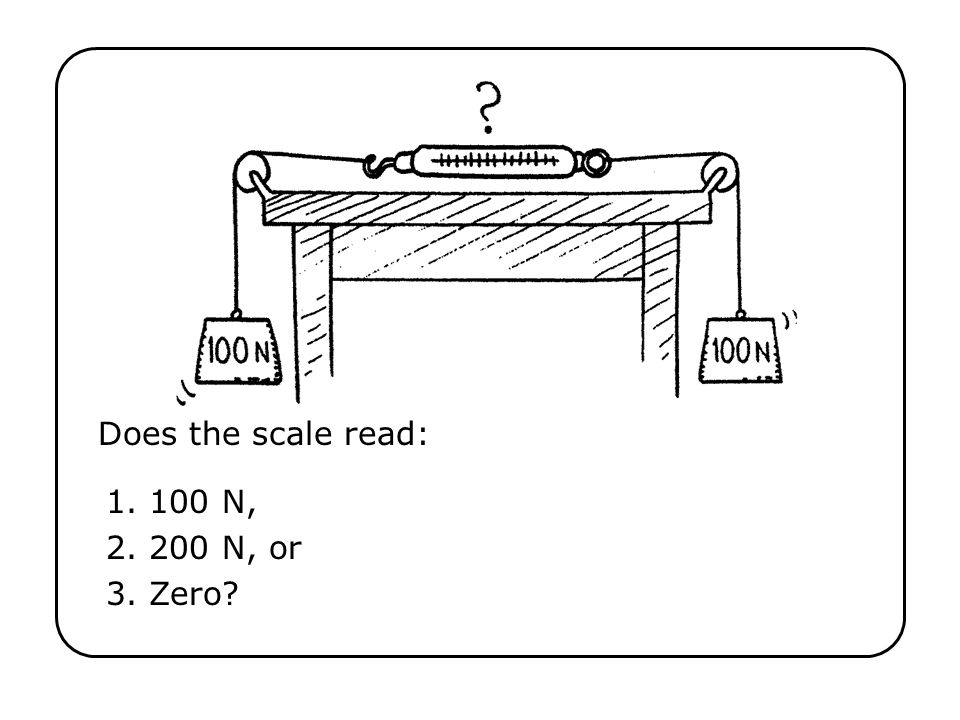 Does the scale read: Ch 5-4 1. 100 N, 2. 200 N, or 3. Zero