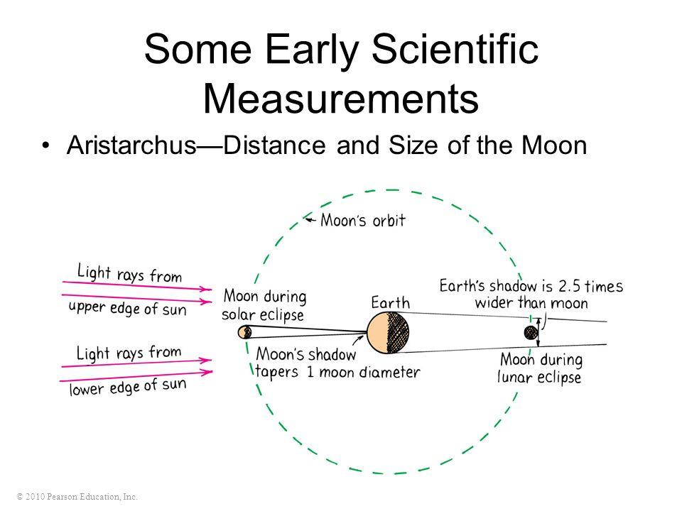 Some Early Scientific Measurements