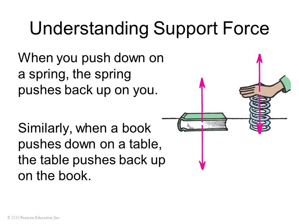 Understanding Support Force