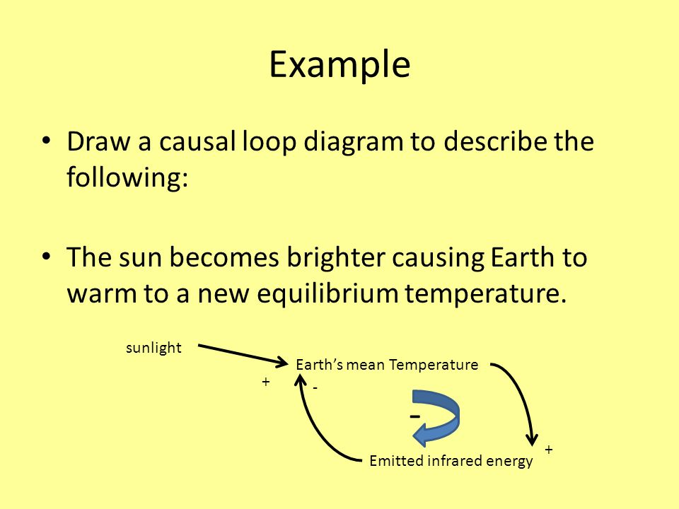 Example - Draw a causal loop diagram to describe the following: