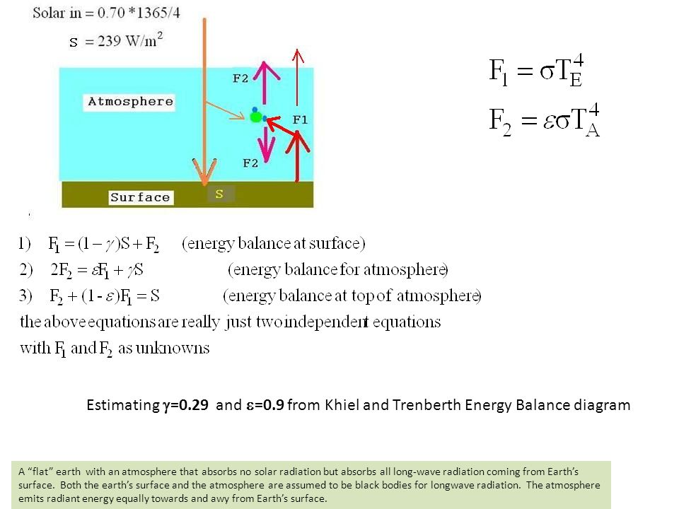 Estimating g=0.29 and e=0.9 from Khiel and Trenberth Energy Balance diagram