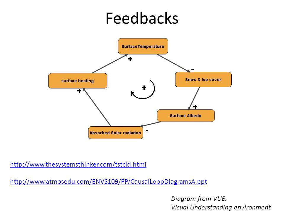 Feedbacks http://www.thesystemsthinker.com/tstcld.html