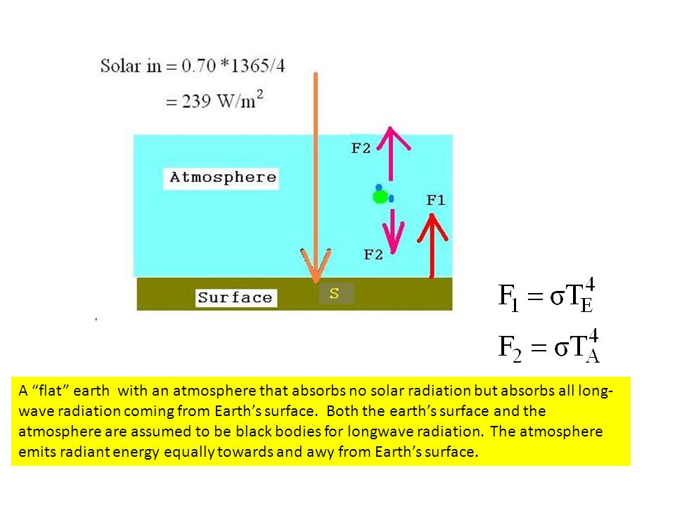 A flat earth with an atmosphere that absorbs no solar radiation but absorbs all long-wave radiation coming from Earth's surface.