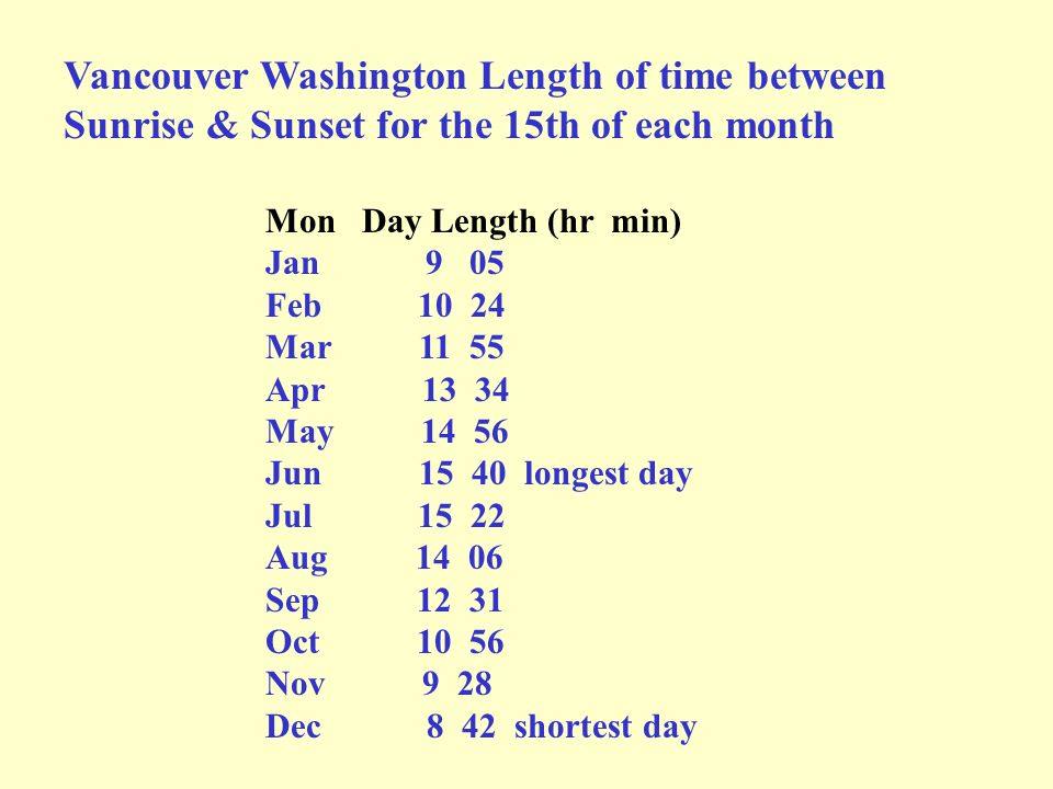 Vancouver Washington Length of time between Sunrise & Sunset for the 15th of each month
