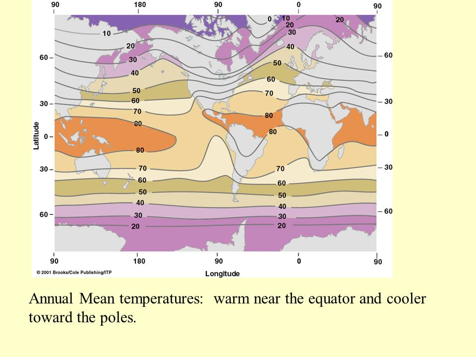 Annual Mean temperatures: warm near the equator and cooler toward the poles.