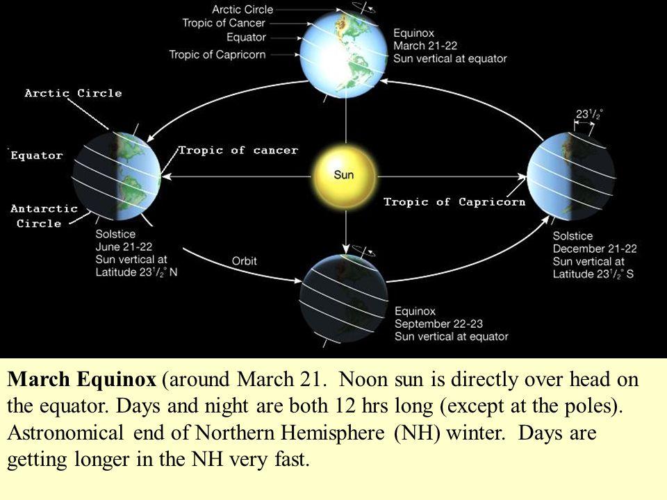March Equinox (around March 21