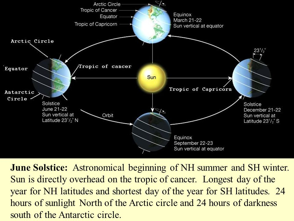June Solstice: Astronomical beginning of NH summer and SH winter