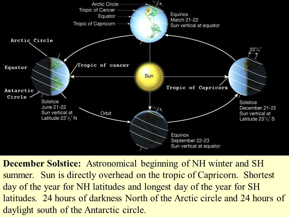 December Solstice: Astronomical beginning of NH winter and SH summer