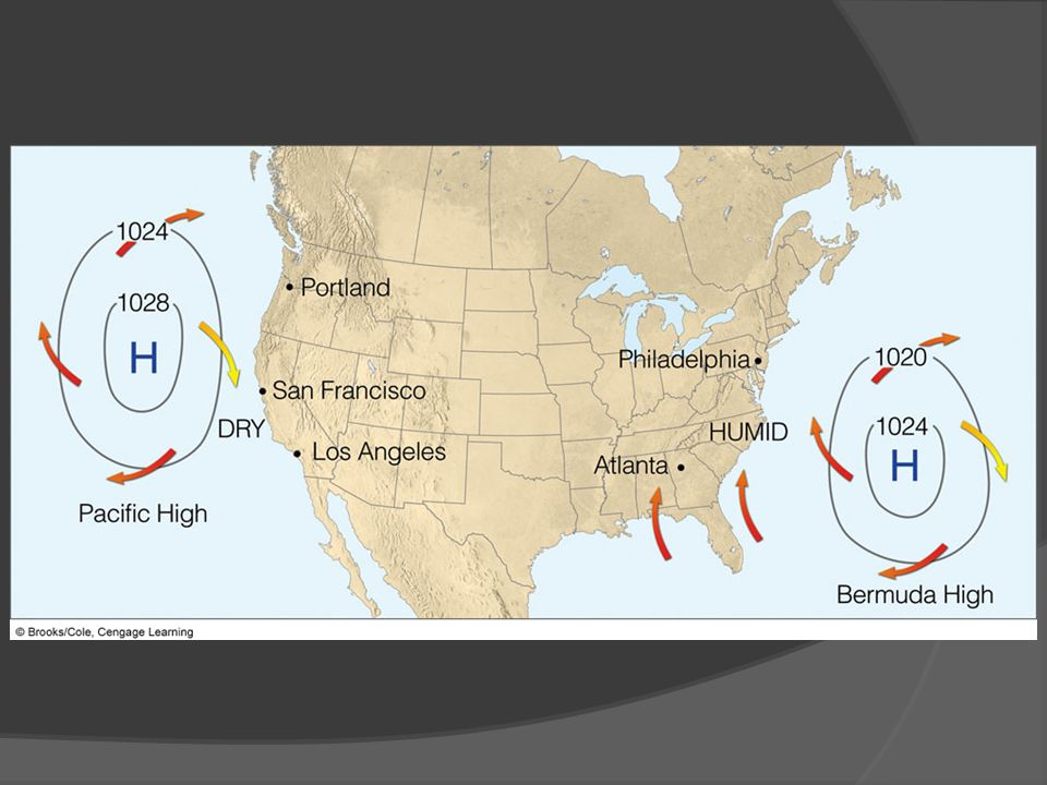 FIGURE 10. 6 During the summer, the Pacific high moves northward