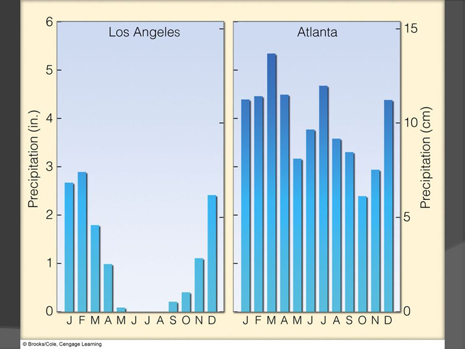 FIGURE 10.7 Average annual precipitation for Los Angeles, California, and Atlanta, Georgia.