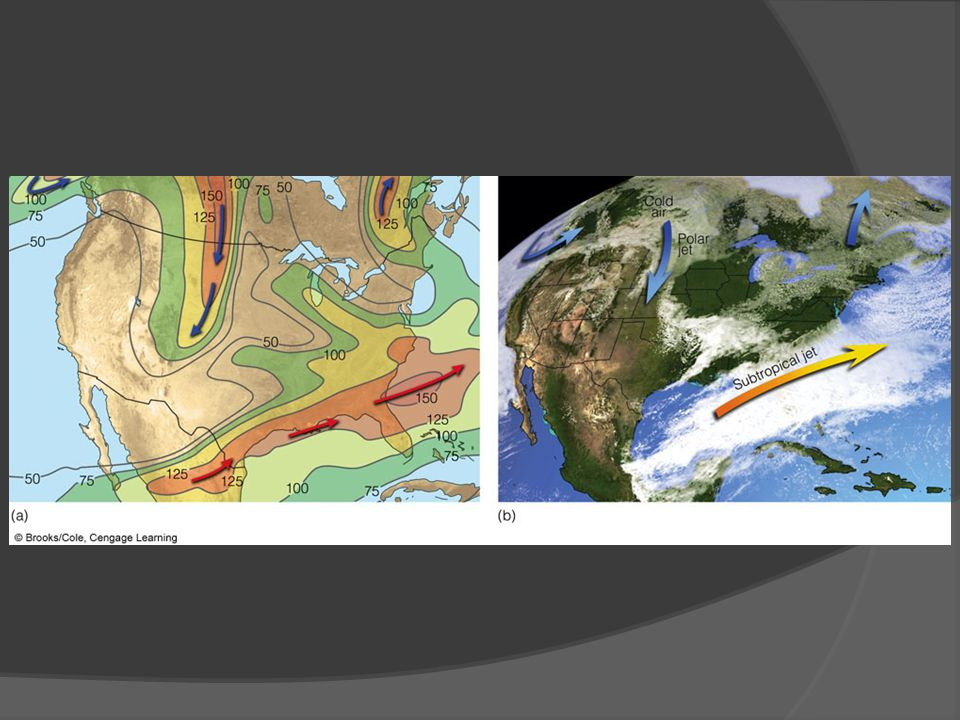 FIGURE 10.11 (a) Position of the polar jet stream (blue arrows) and the subtropical jet stream (orange arrows) at the 300-mb level (about 9 km or 30,000 ft above sea level) on March 9, 2005.
