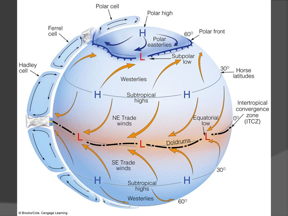 ACTIVE FIGURE 10.2 The idealized wind and surface-pressure distribution over a uniformly water-covered rotating earth. Visit the Meteorology Resource Center to view this and other active figures at academic.cengage.
