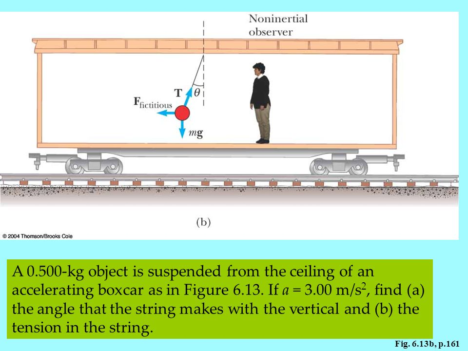 Figure 6.13 A small sphere suspended from the ceiling of a boxcar accelerating to the right is deflected as shown. (b) A noninertial observer riding in the car says that the net force on the sphere is zero and that the deflection of the cord from the vertical is due to a fictitious force Ffictitious that balances the horizontal component of T.