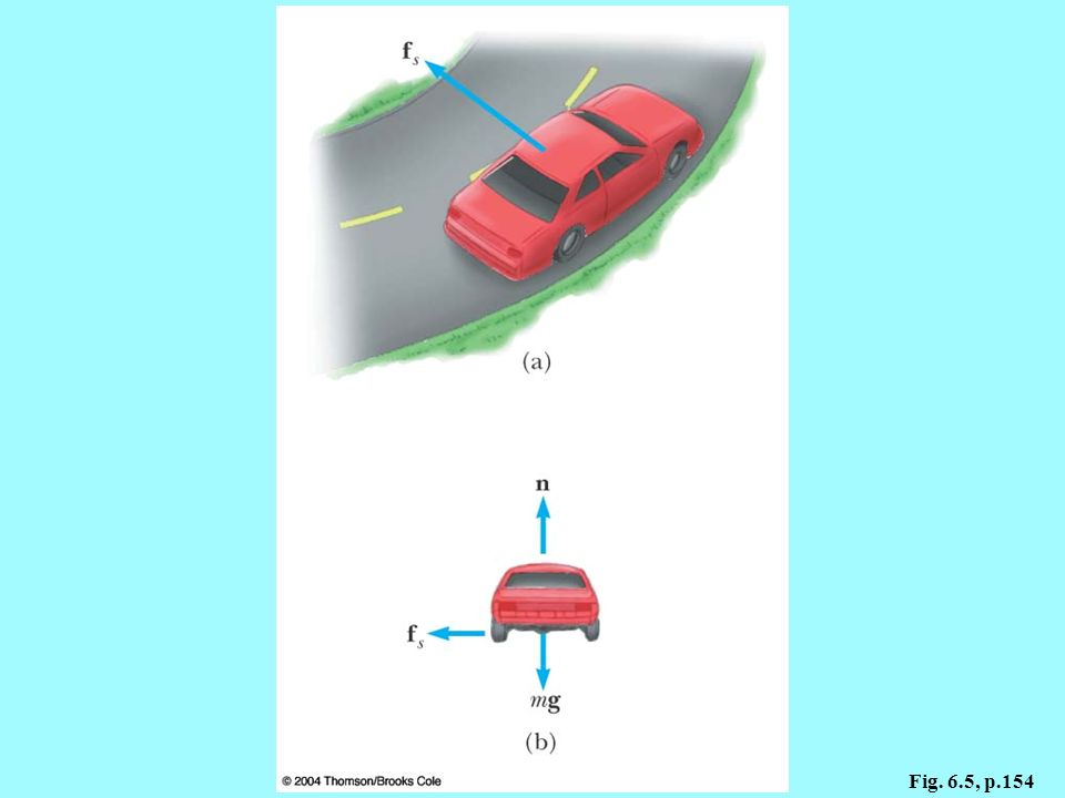 Figure 6.5 (a) The force of static friction directed toward the center of the curve keeps the car moving in a circular path. (b) The free-body diagram for the car.