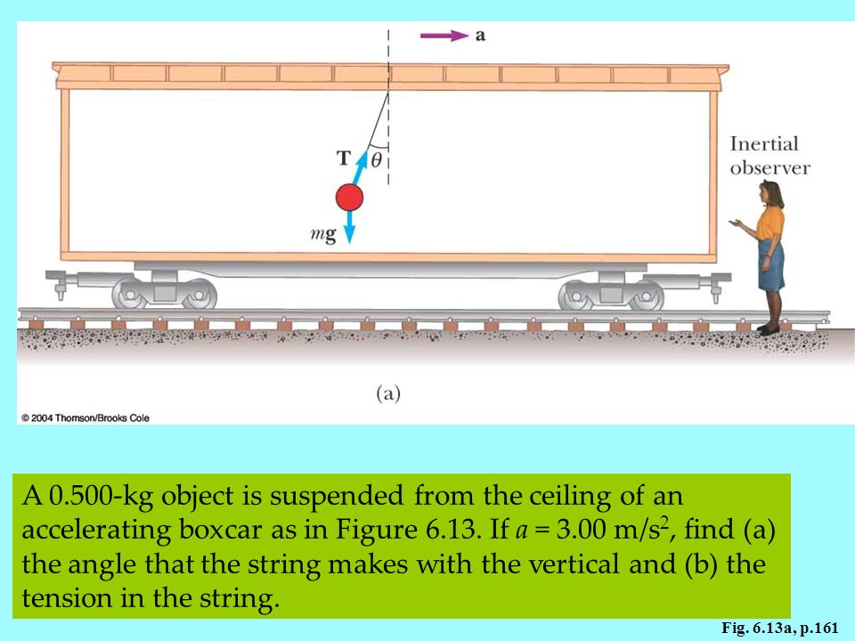 Figure 6.13 A small sphere suspended from the ceiling of a boxcar accelerating to the right is deflected as shown. (a) An inertial observer at rest outside the car claims that the acceleration of the sphere is provided by the horizontal component of T.