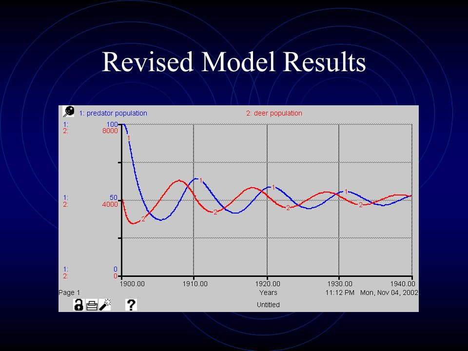Revised Model Results