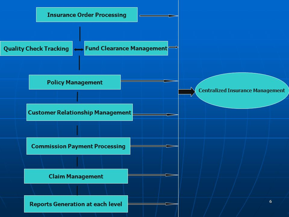 Insurance Order Processing