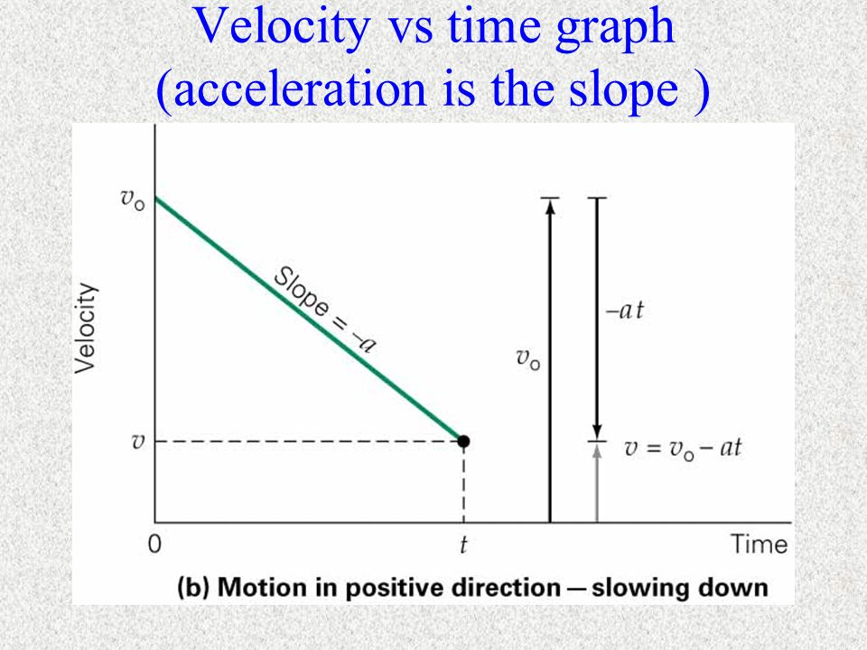 Velocity vs time graph (acceleration is the slope )