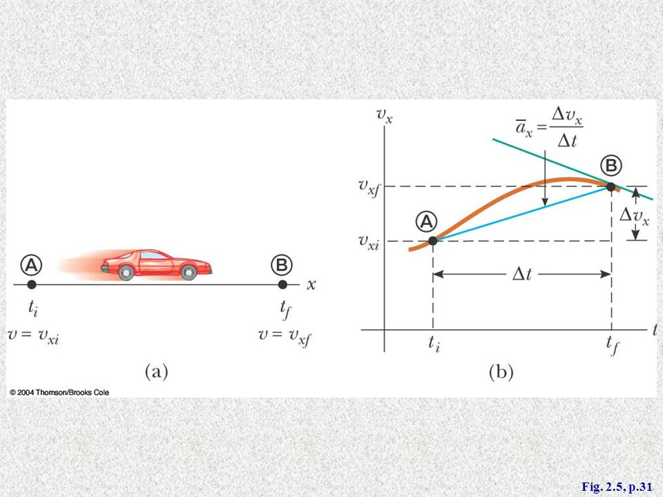 Figure 2.5 (a) A car, modeled as a particle, moving along the x axis from A to B has velocity vxi at t = ti and velocity vxf at t = tf. (b) Velocity–time graph (rust) for the particle moving in a straight line. The slope of the blue straight line connecting A and B is the average acceleration in the time interval ∆t = tf – ti.