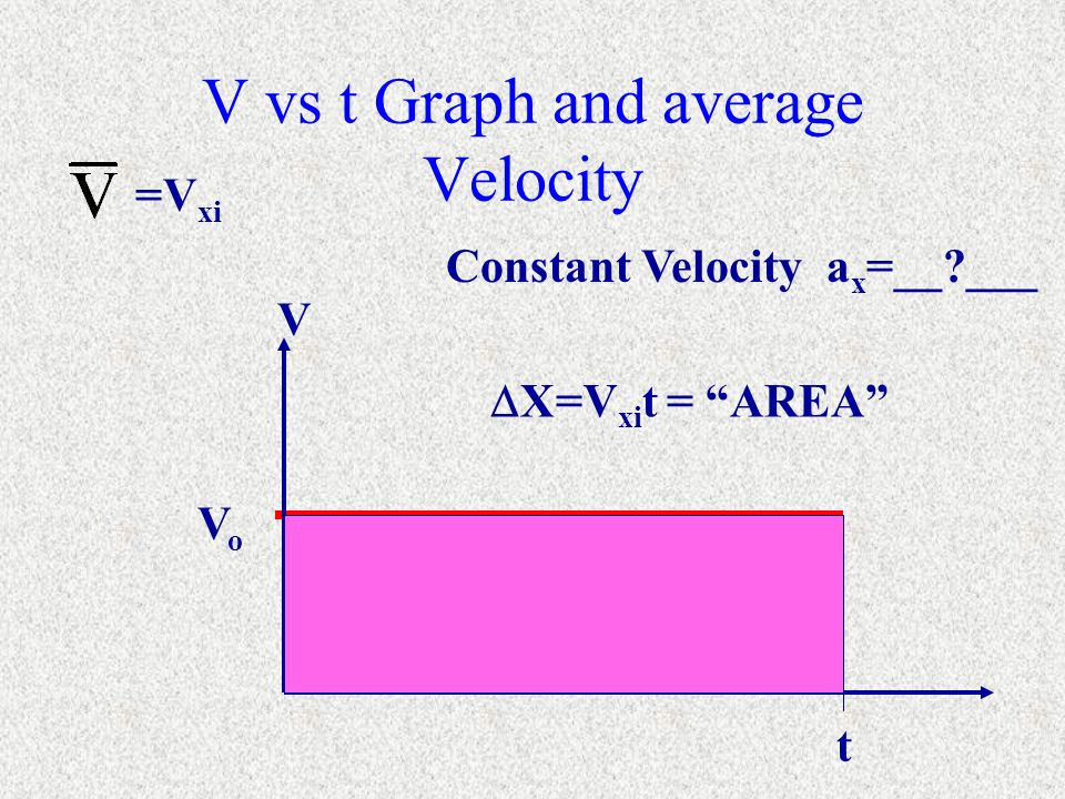 V vs t Graph and average Velocity