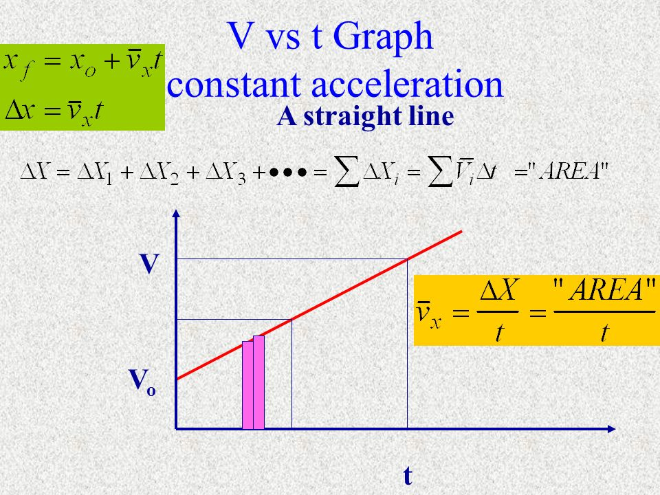 V vs t Graph constant acceleration