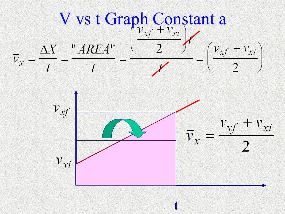 V vs t Graph Constant a t