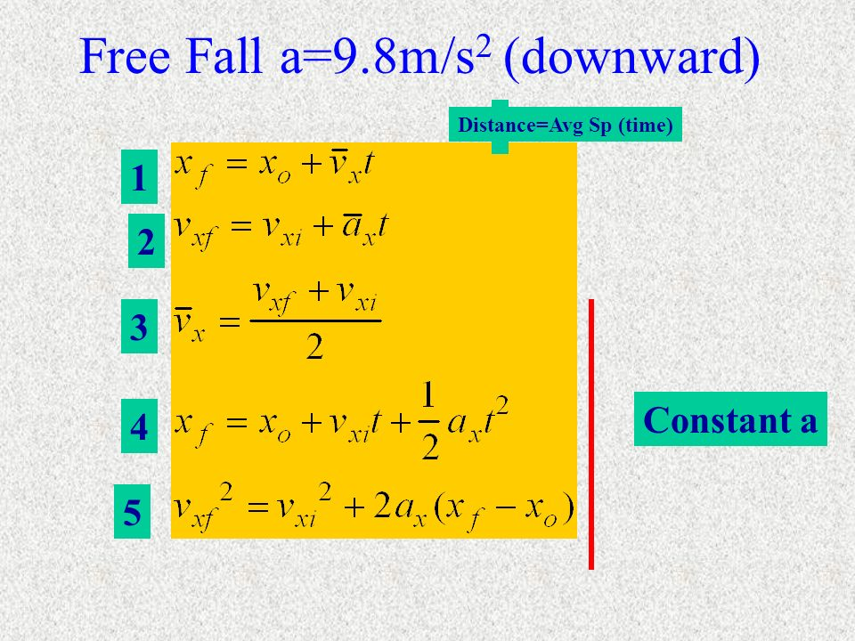 Free Fall a=9.8m/s2 (downward)