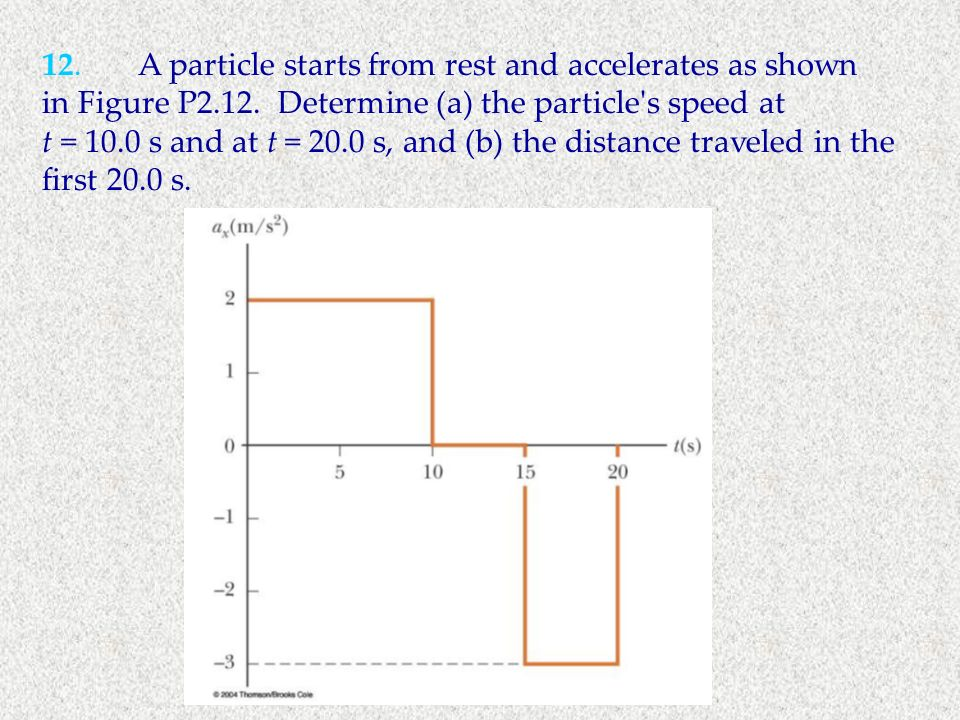 12. A particle starts from rest and accelerates as shown in Figure P2