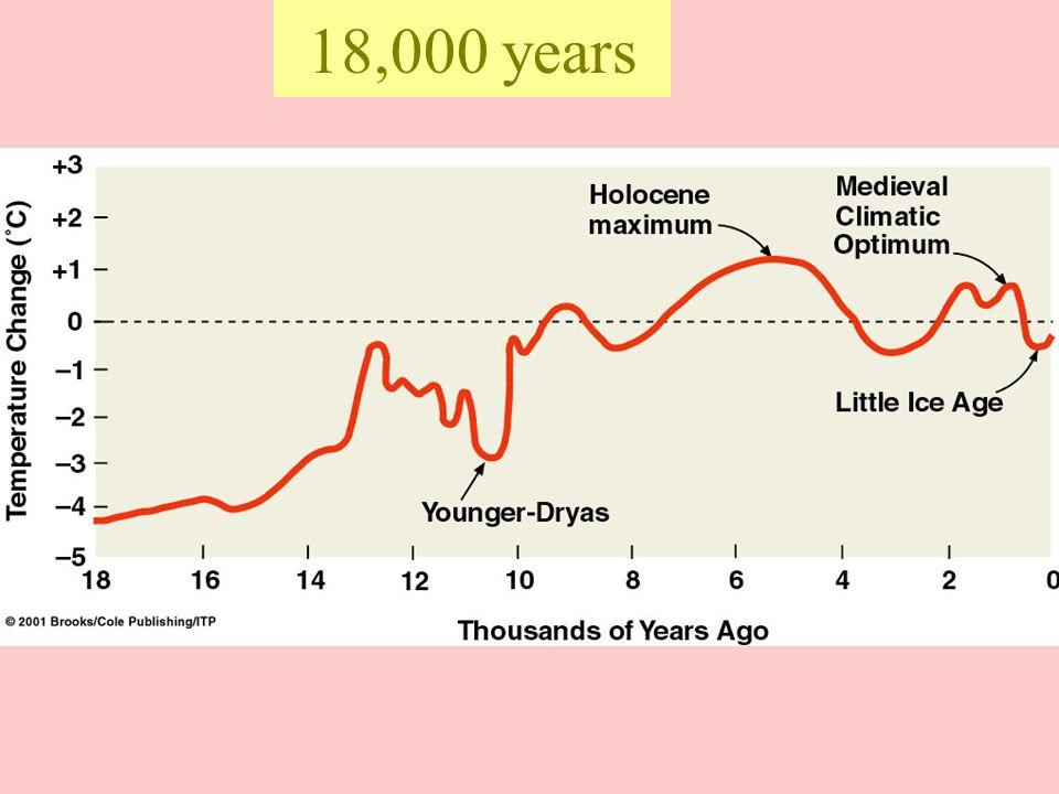 18,000 years