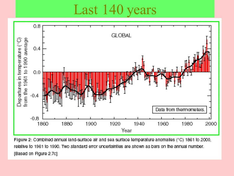 Last 140 yearsObservations suggest that global mean surface temperatures have increased by about 0.5 degree C (0.9 F) over the past century.
