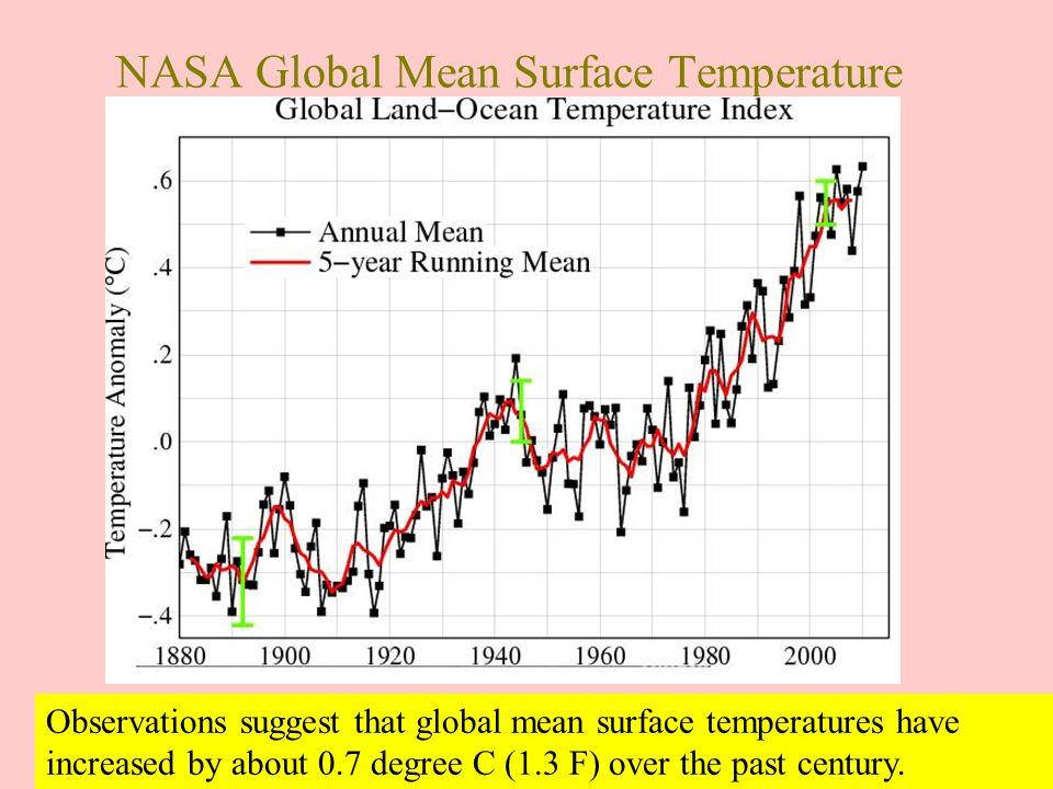 NASA Global Mean Surface Temperature