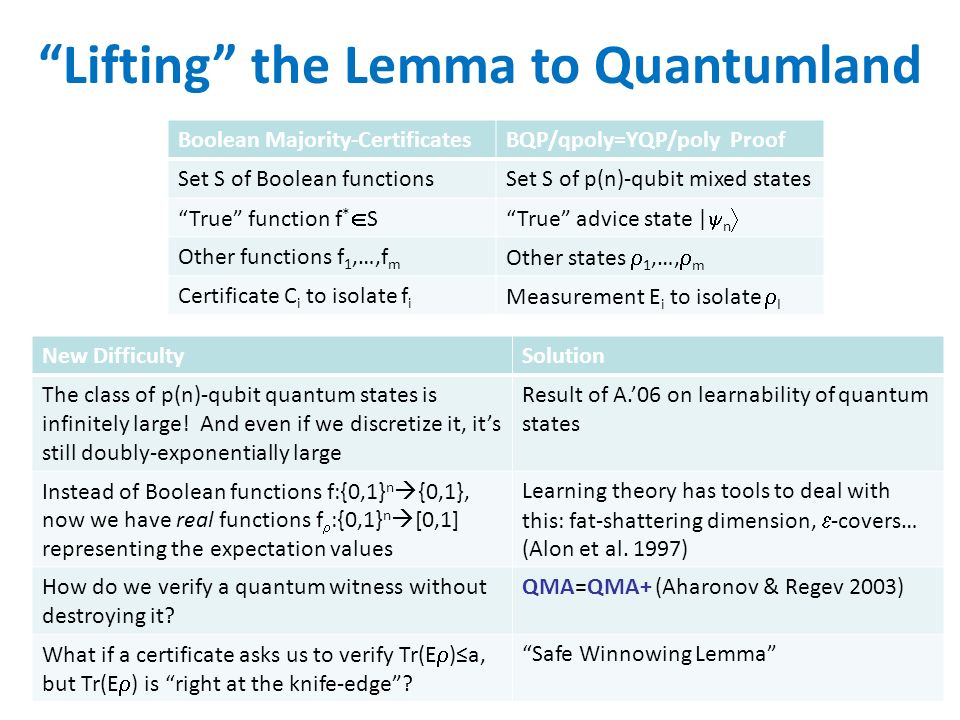 Lifting the Lemma to Quantumland