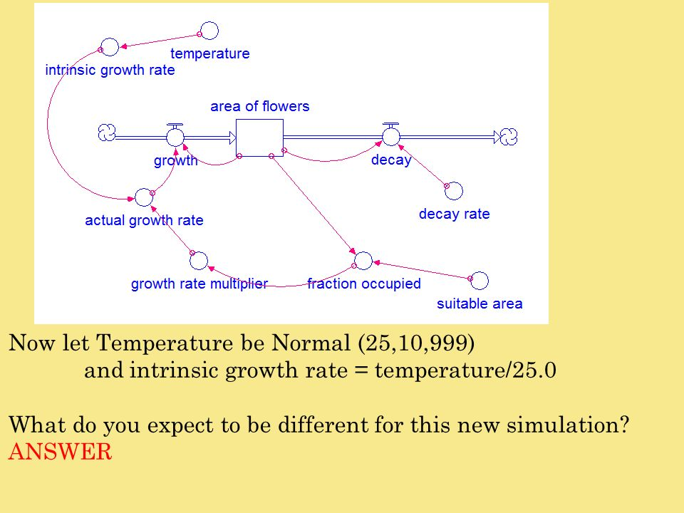 Now let Temperature be Normal (25,10,999)