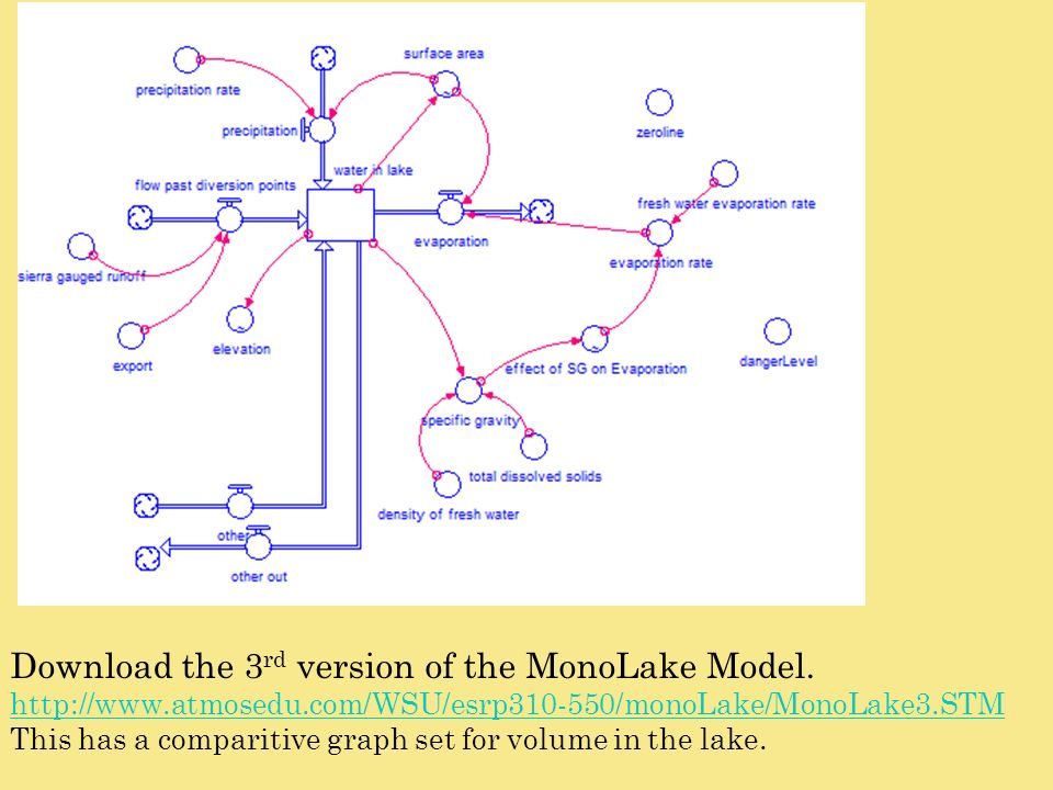Download the 3rd version of the MonoLake Model.