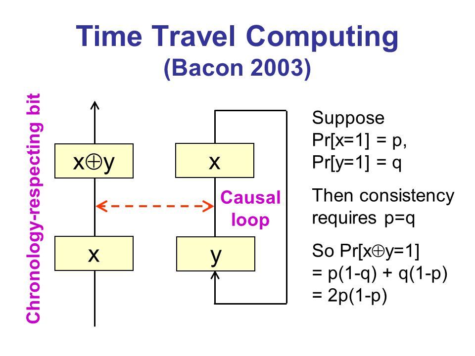 Time Travel Computing (Bacon 2003)