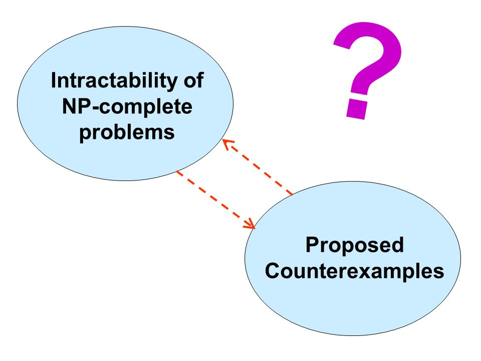 Intractability of NP-complete problems Proposed Counterexamples