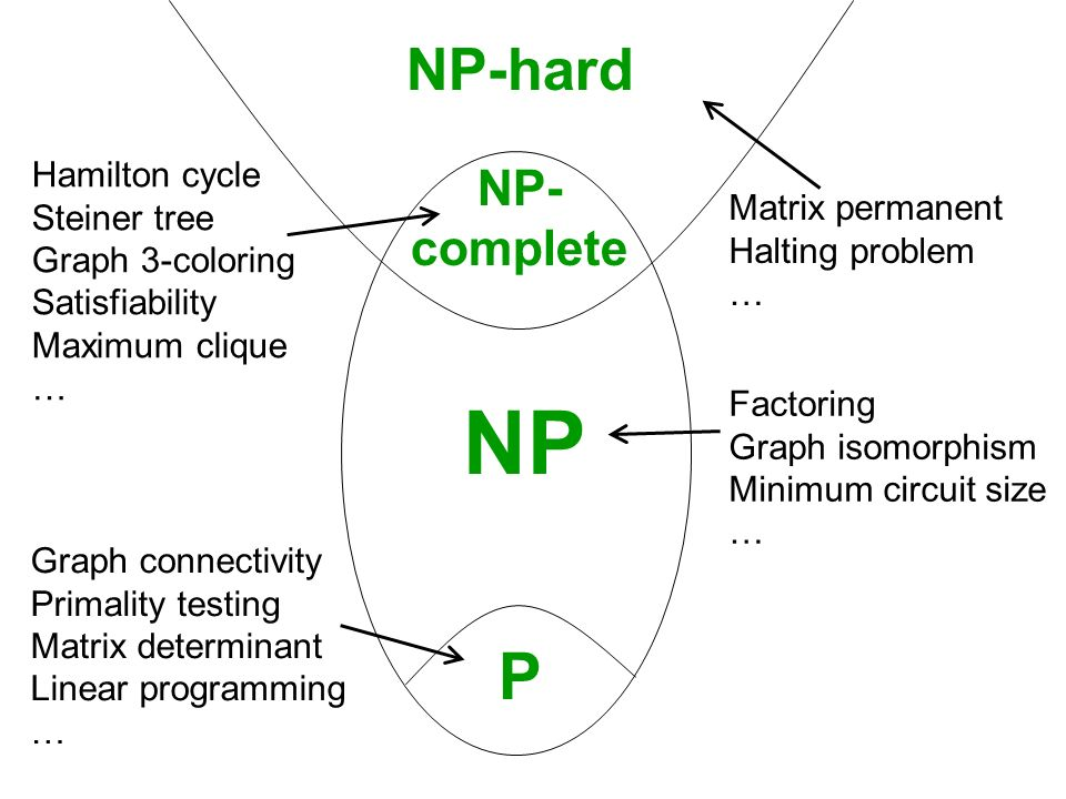 NP P NP-hard NP-complete