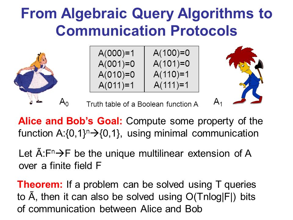 From Algebraic Query Algorithms to Communication Protocols