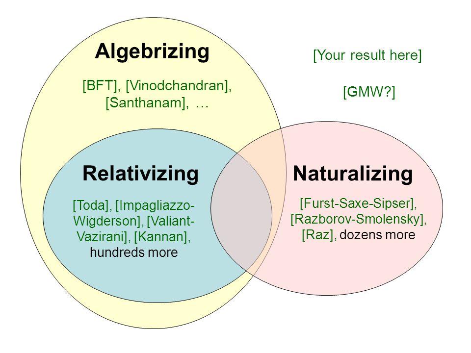 Algebrizing Relativizing Naturalizing
