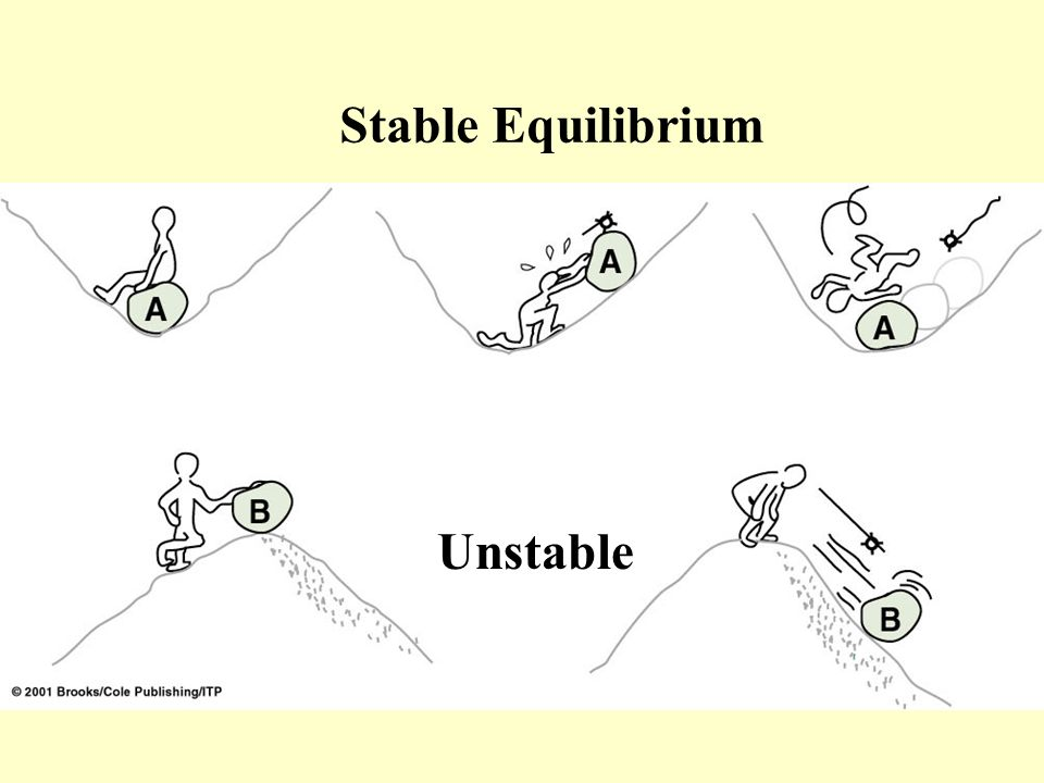 Stable Equilibrium Unstable